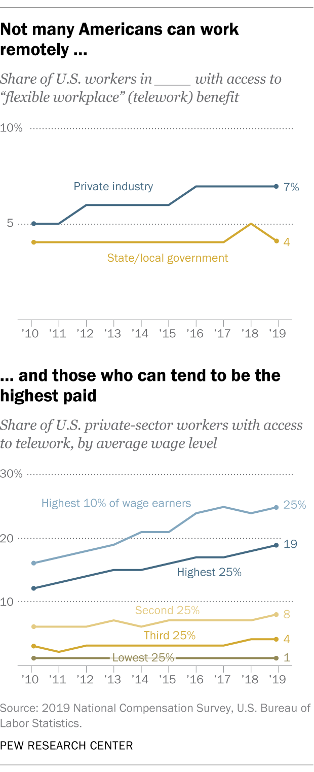 Not many Americans can work remotely, and those who can tend to be the highest paid