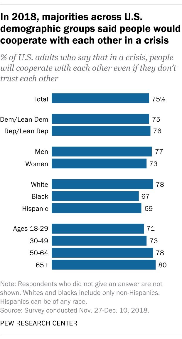 In 2018, majorities across U.S. demographic groups said people would cooperate with each other in a crisis