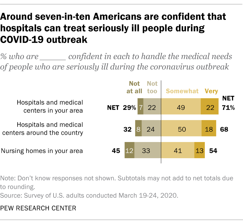 Around seven-in-ten Americans are confident that hospitals can treat seriously ill people during COVID-19 outbreak