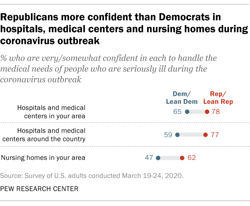 Republicans more confident than Democrats in hospitals, medical centers and nursing homes during coronavirus outbreak