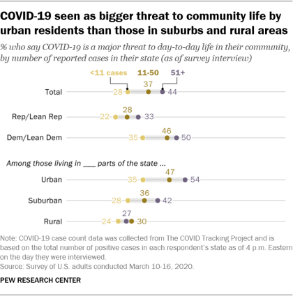 COVID-19 seen as bigger threat to community life by urban residents than those in suburbs and rural areas