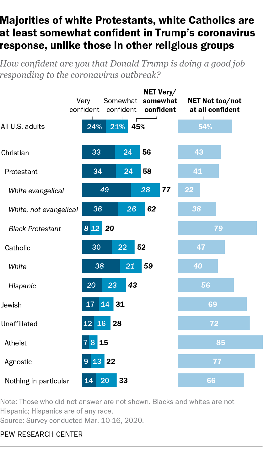 Majorities of white Protestants, white Catholics are at least somewhat confident in Trump's coronavirus response, unlike those in other religious groups
