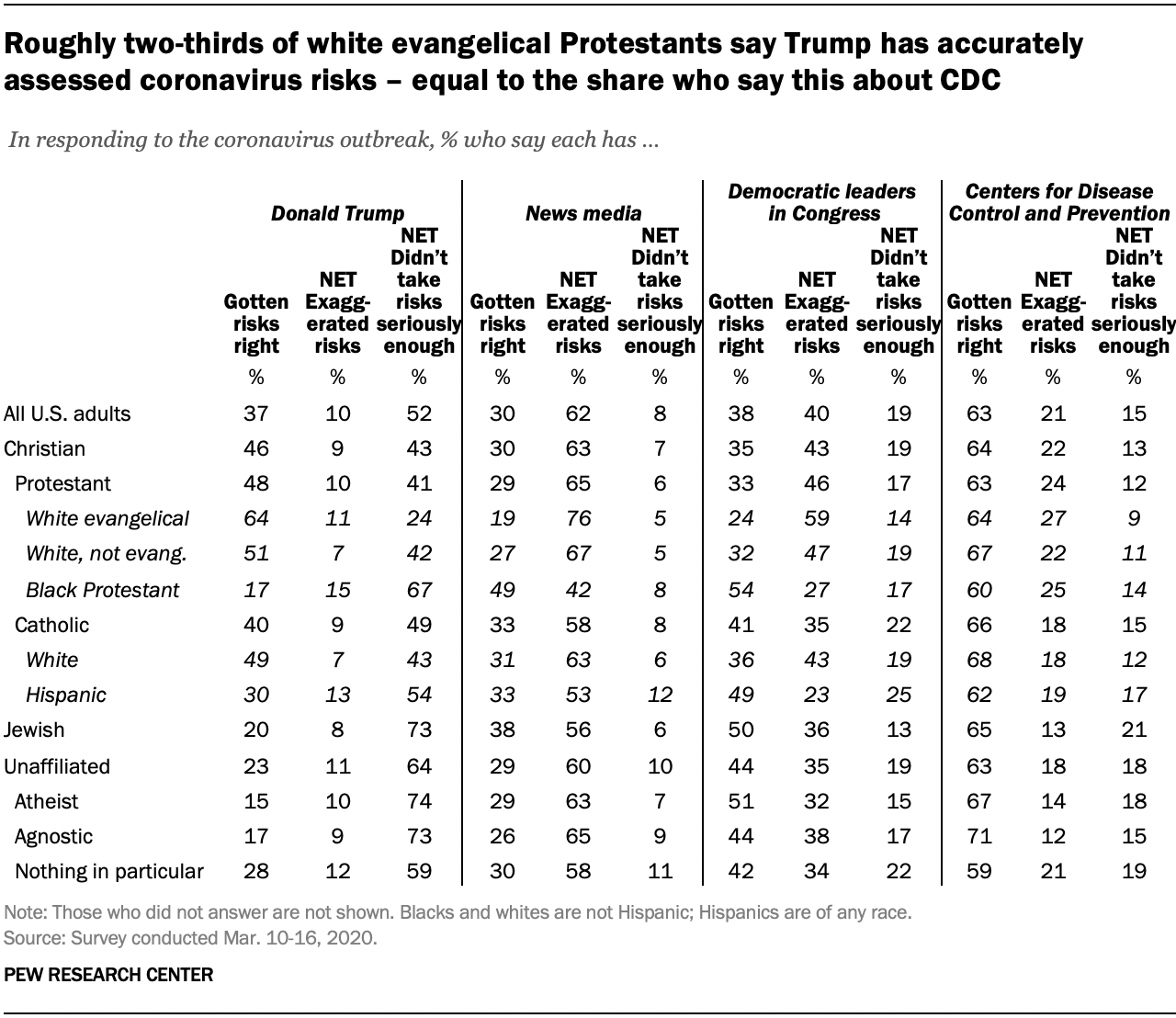 Roughly two-thirds of white evangelical Protestants say Trump has accurately assessed coronavirus risks – equal to the share who say this about CDC