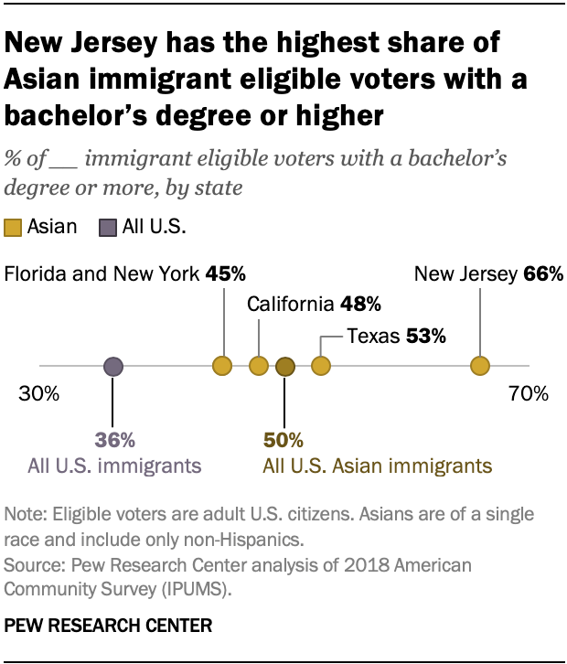New Jersey has the highest share of Asian immigrant eligible voters with a bachelor's degree or higher