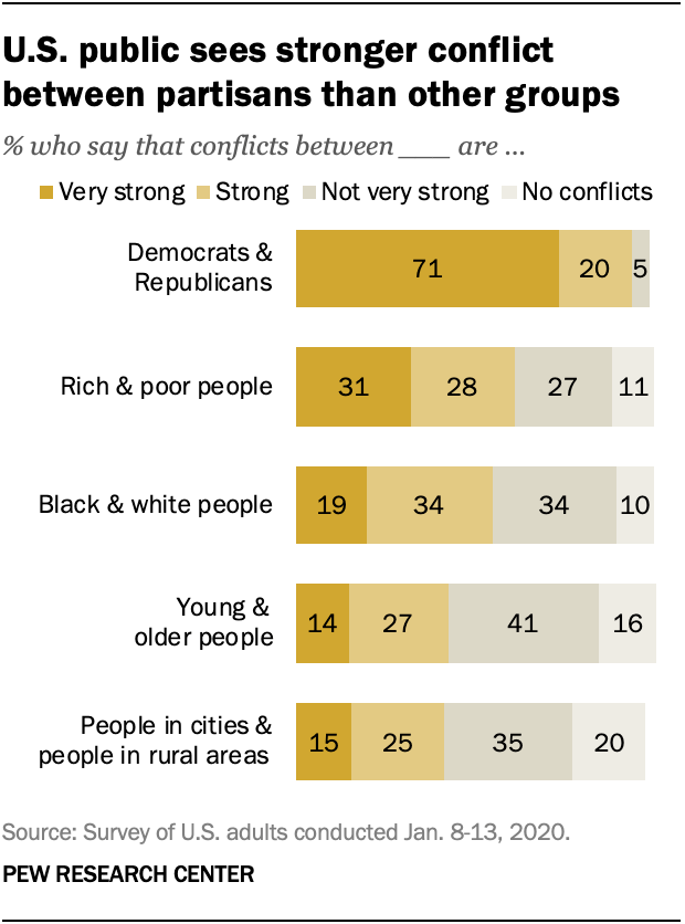 U.S. public sees stronger conflict between partisans than other groups