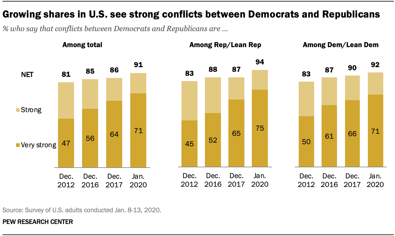 Growing shares in U.S. see strong conflicts between Democrats and Republicans