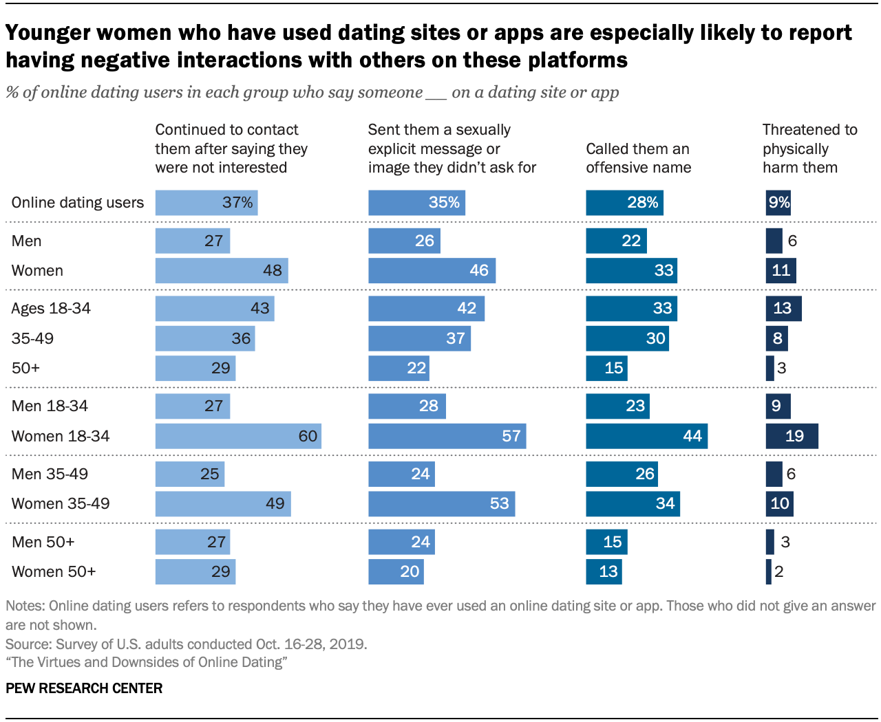 Younger women who have used dating sites or apps are especially likely to report having negative interactions with others on these platforms