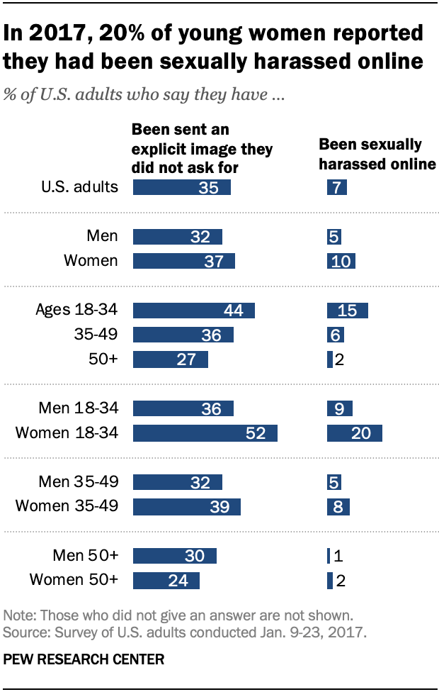 In 2017, 20% of young women reported they had been sexually harassed online