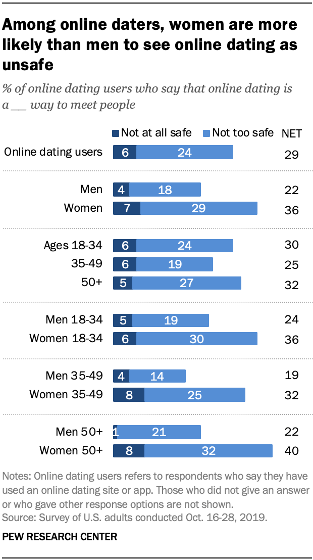 Among online daters, women are more likely than men to see online dating as unsafe