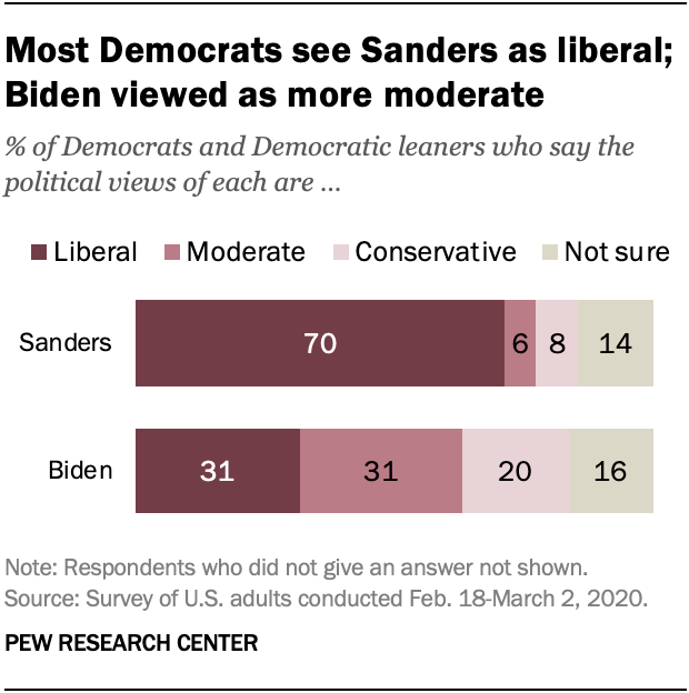 Most Democrats see Sanders as liberal; Biden viewed as more moderate