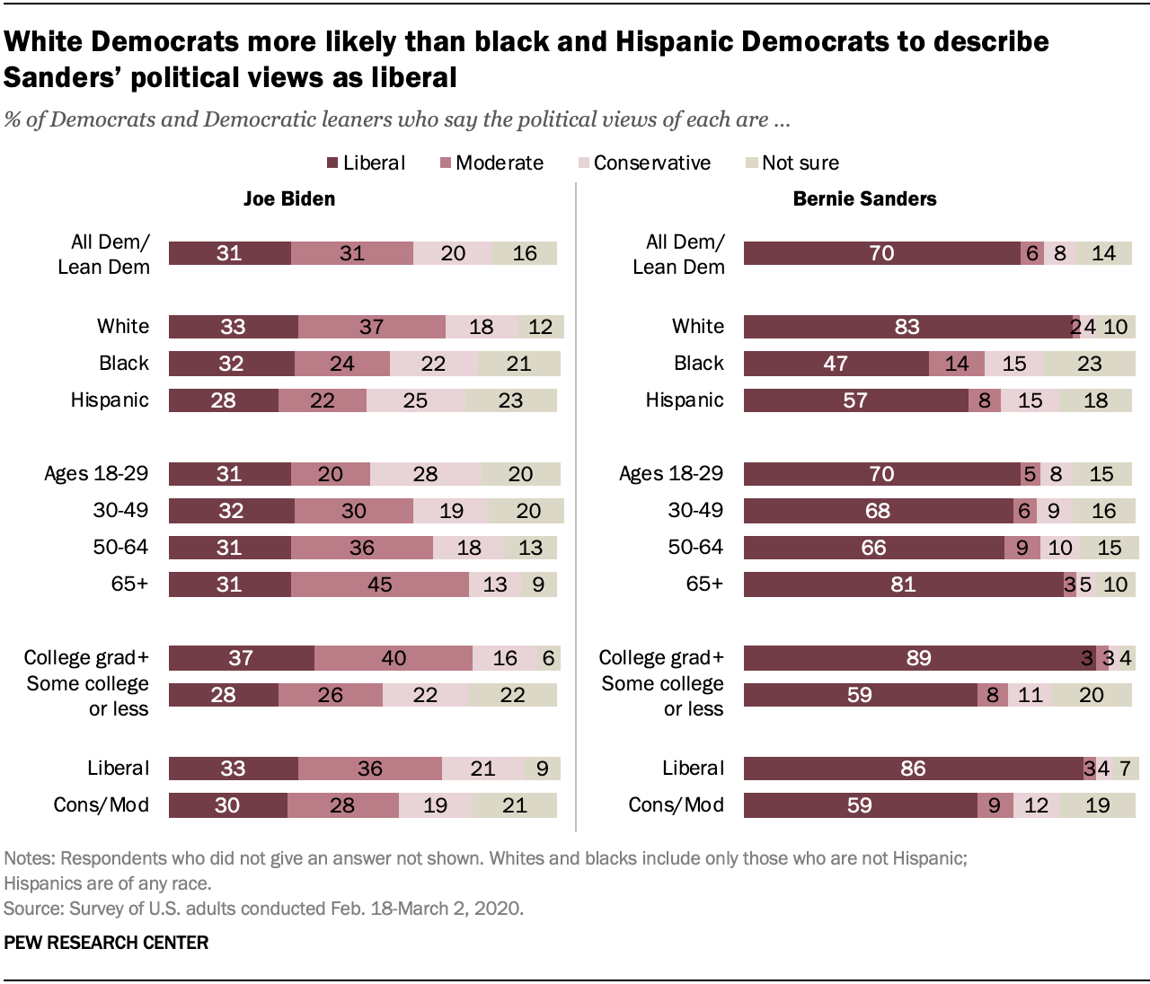 White Democrats more likely than black and Hispanic Democrats to describe Sanders' political views as liberal