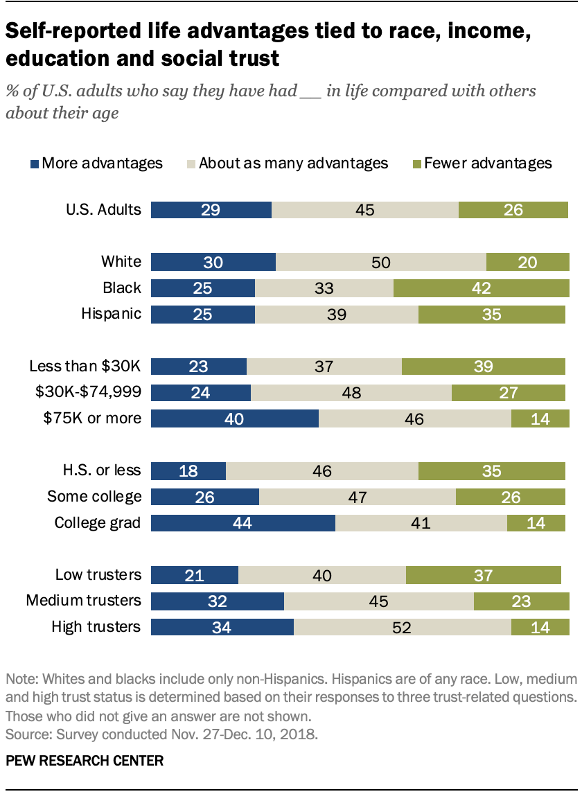 Self-reported life advantages tied to race, income, education and social trust