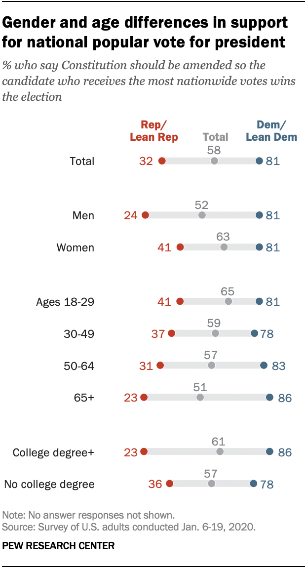 Gender and age differences in support for national popular vote for president