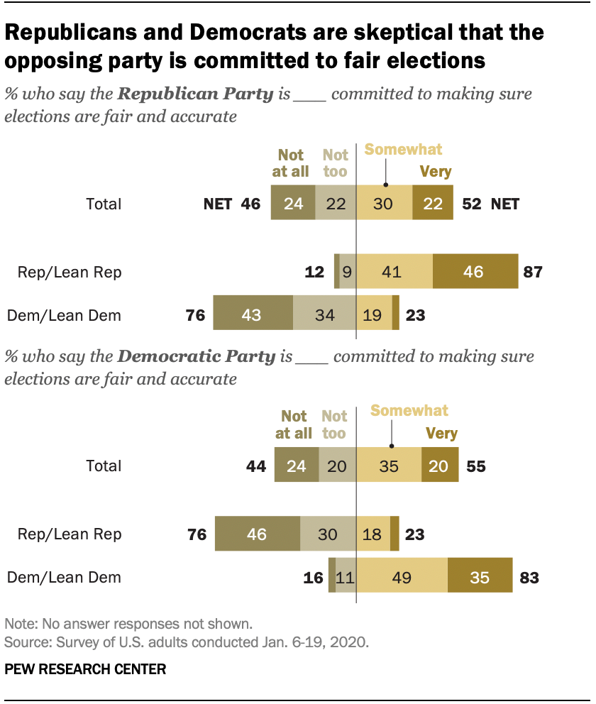 Republicans and Democrats are skeptical that the opposing party is committed to fair elections