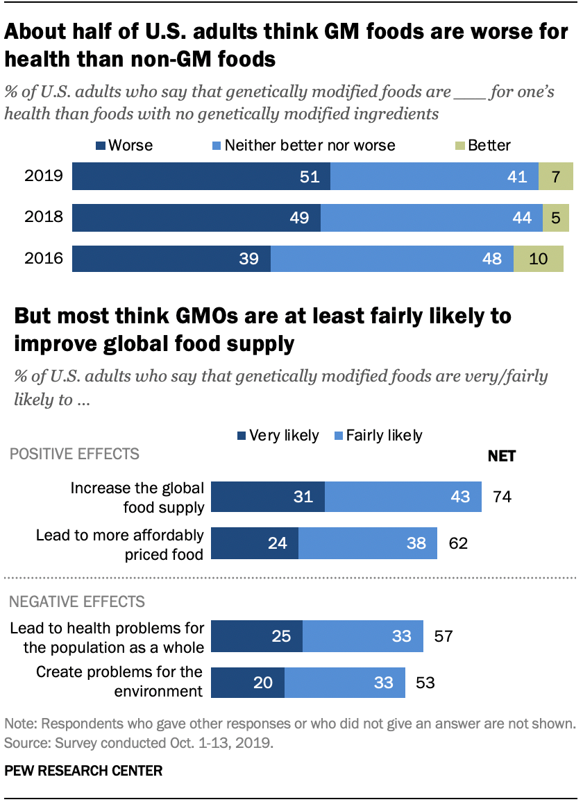 About half of U.S. adults think GM foods are worse for health than non-GM foods, but most think GMOs are at least fairly likely to improve global food supply