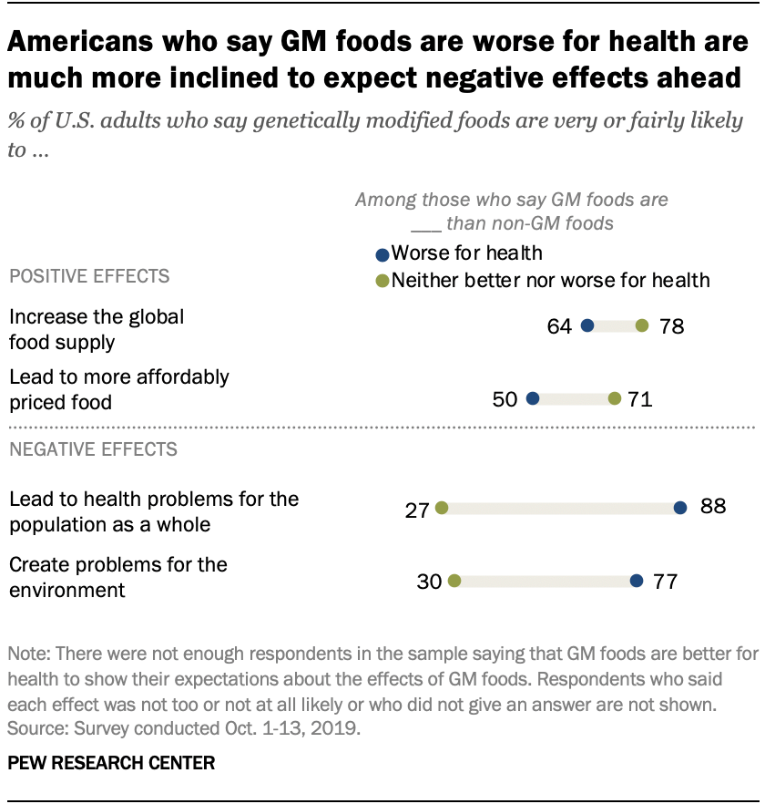 Americans who say GM foods are worse for health are much more inclined to expect negative effects ahead