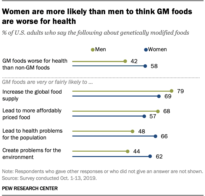 Women are more likely than men to think GM foods are worse for health