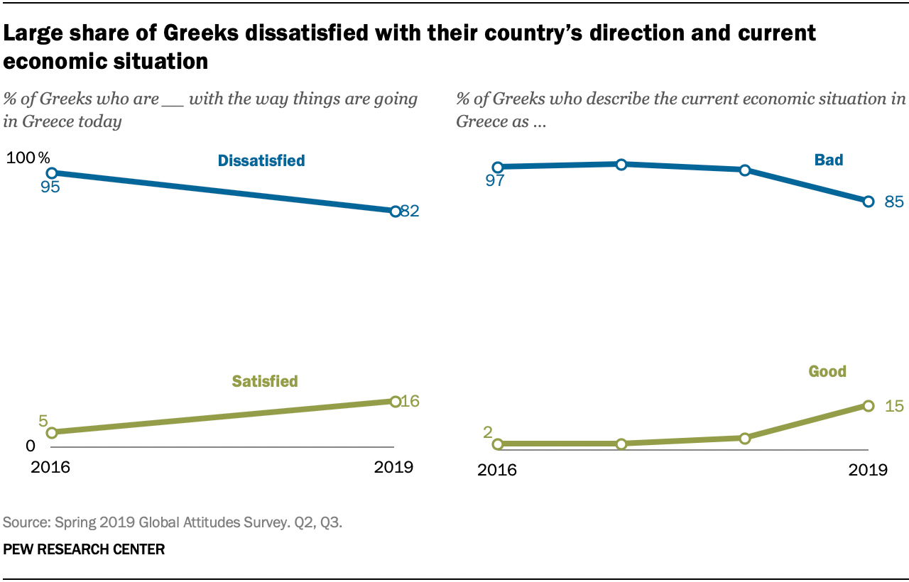 Large share of Greeks dissatisfied with their country's direction and current economic situation