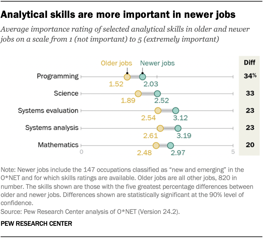 Analytical skills are more important in newer jobs