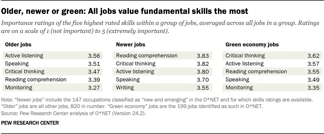 Older, newer or green: All jobs value fundamental skills the most
