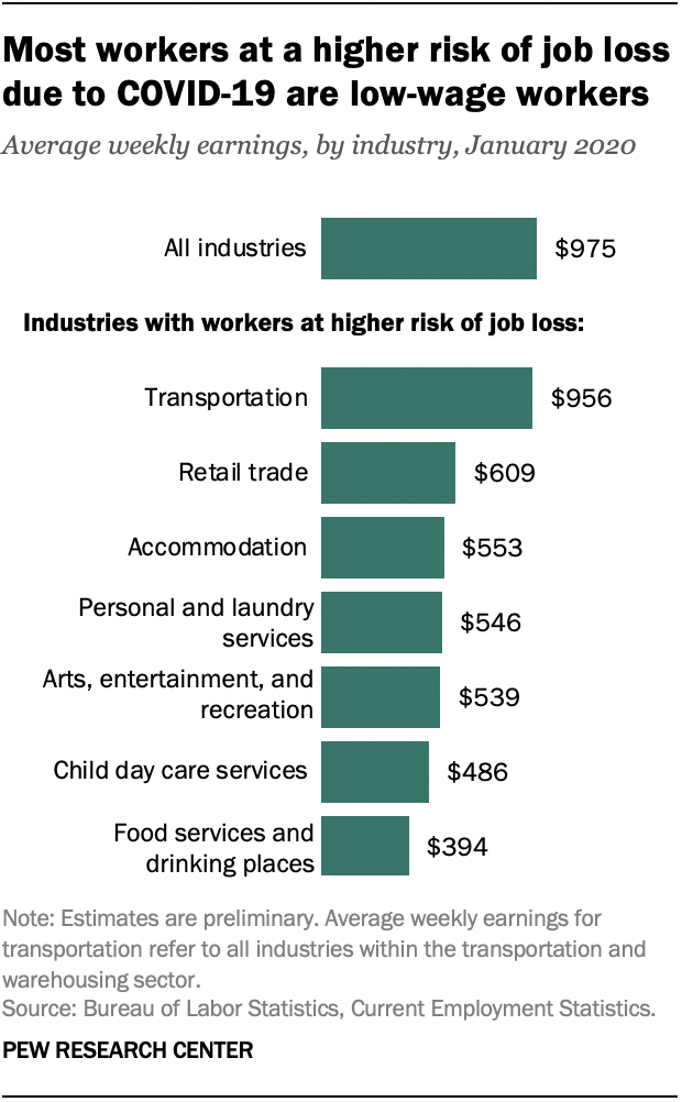Service Sector Job Cuts From Covid 19 Likely To Hit Younger Workers More Pew Research Center