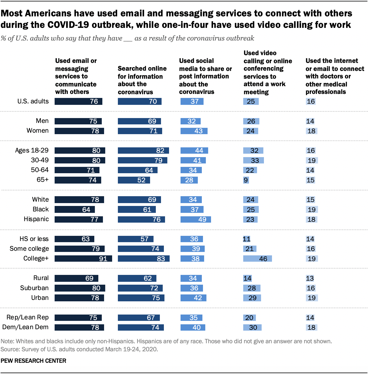 Most Americans have used email and messaging services to connect with others during the COVID-19 outbreak, while one-in-four have used video calling for work