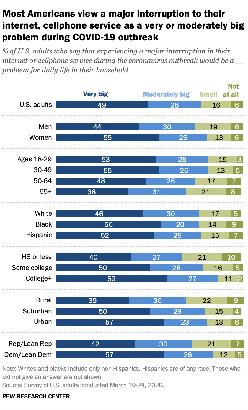 Most Americans view a major interruption to their internet, cellphone service as a very or moderately big problem during COVID-19 outbreak