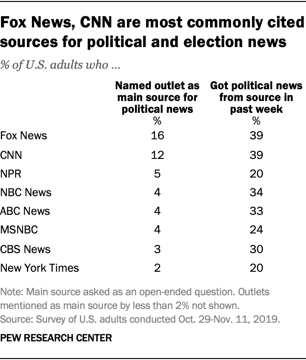 Fox News, CNN are most commonly cited sources for political and election news
