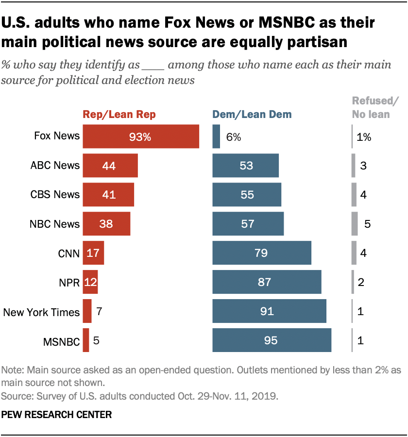 U.S. adults who name Fox News or MSNBC as their main political news source are equally partisan