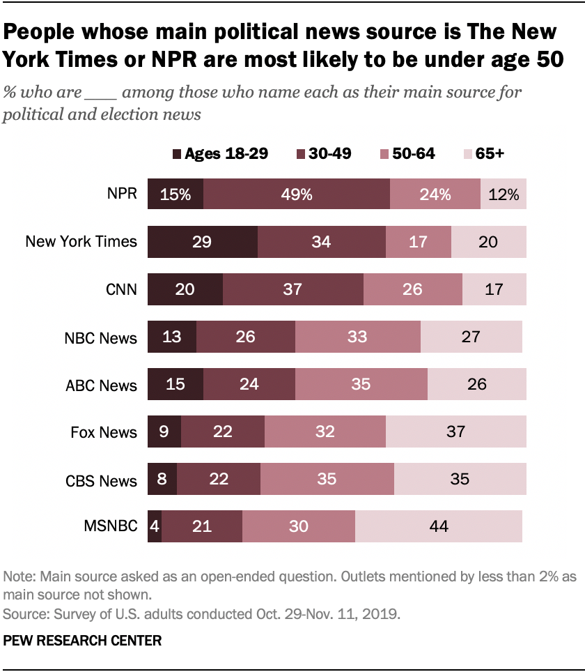 People whose main political news source is The New York Times or NPR are most likely to be under age 50
