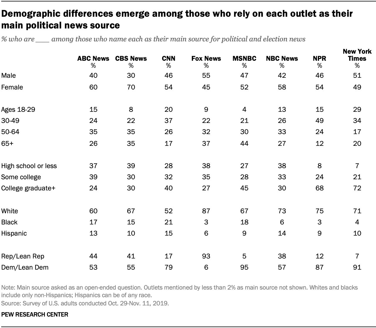 Demographic differences emerge among those who rely on each outlet as their main political news source