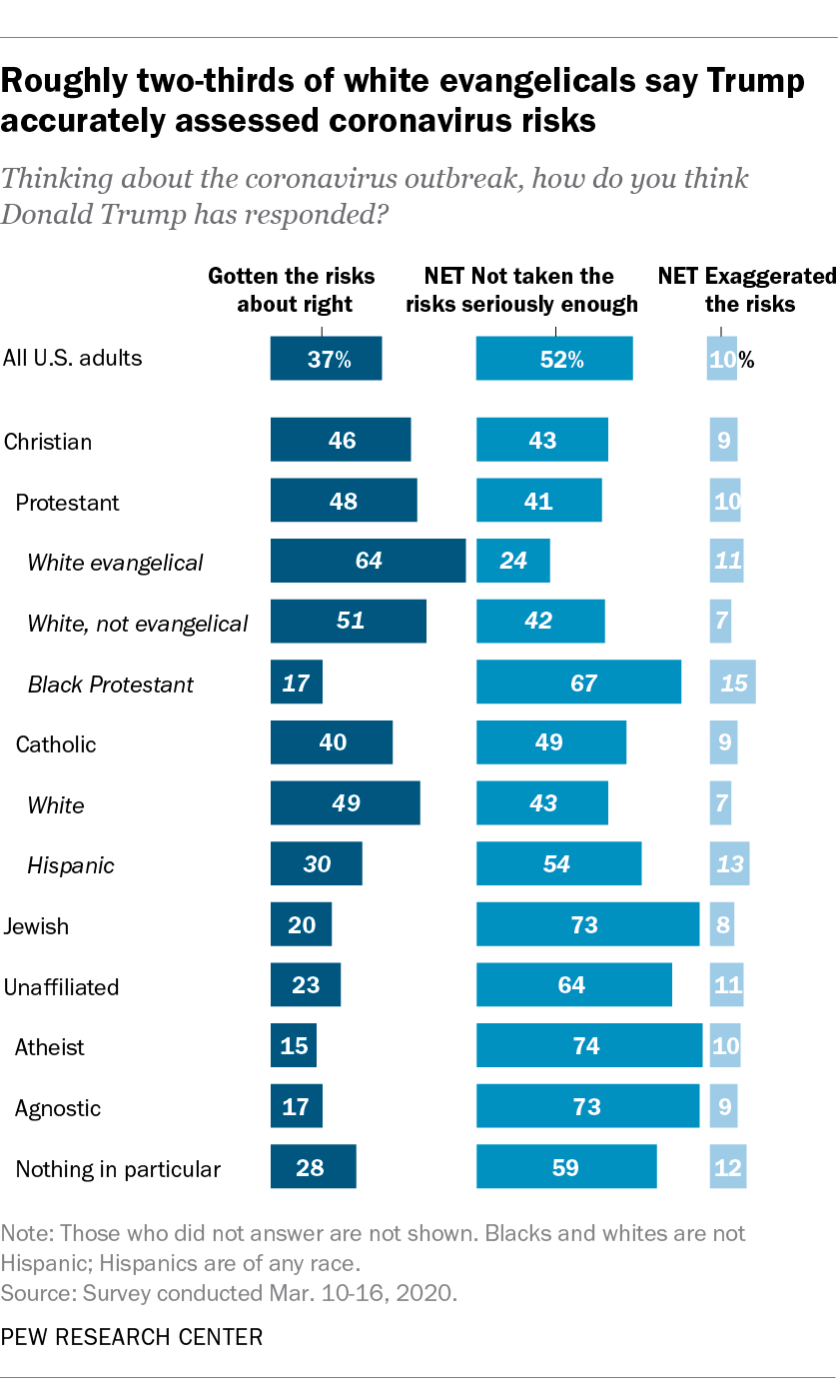 Roughly two-thirds of white evangelicals say Trump accurately assessed coronavirus risks