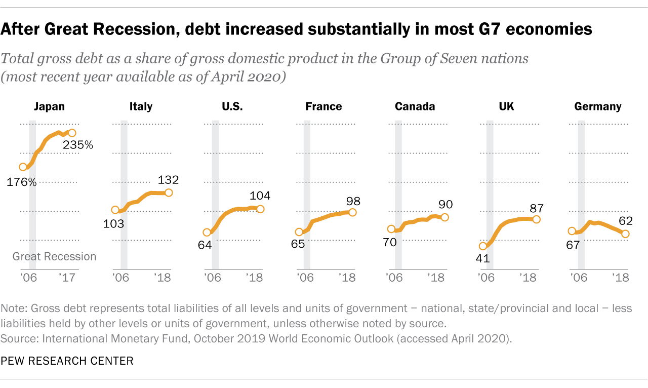 After Great Recession, debt increased substantially in most G7 economies