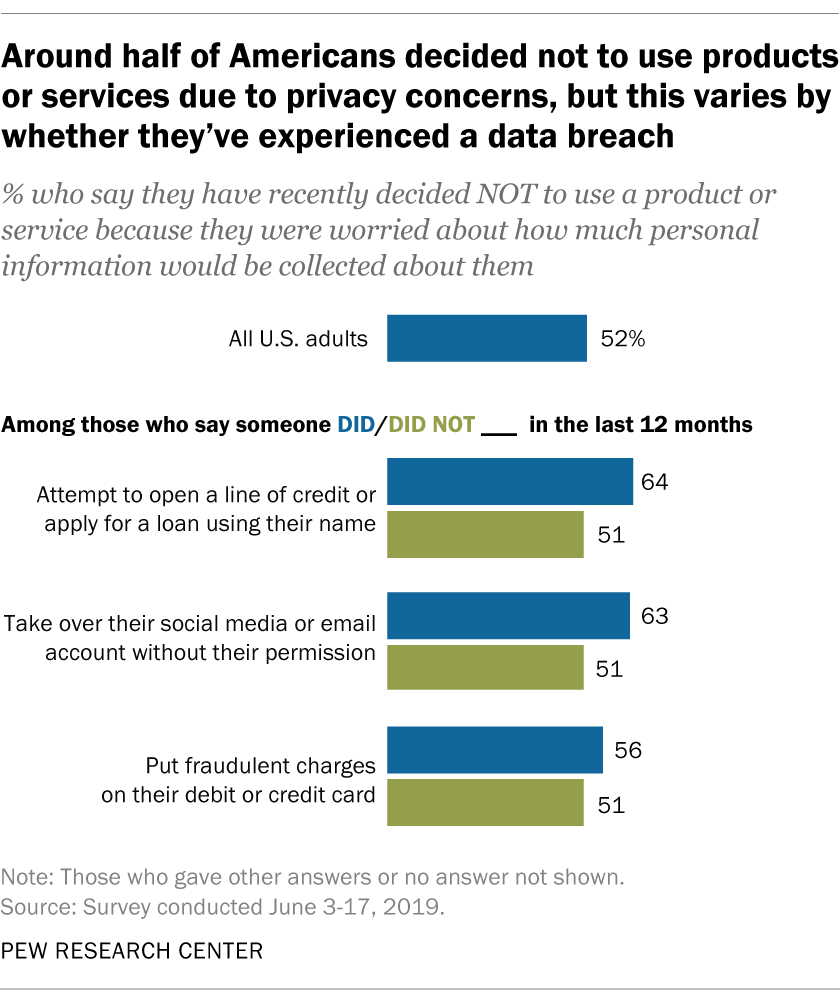 Around half of Americans decided not to use products or services due to privacy concerns, but this varies by whether they've experienced a data breach