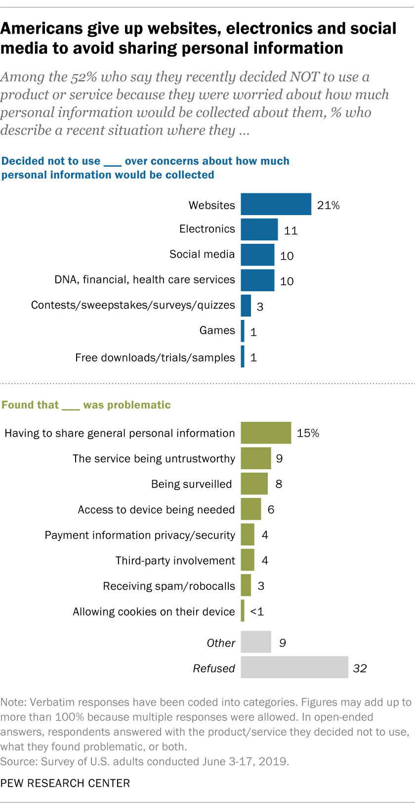 Americans give up websites, electronics and social media to avoid sharing personal information