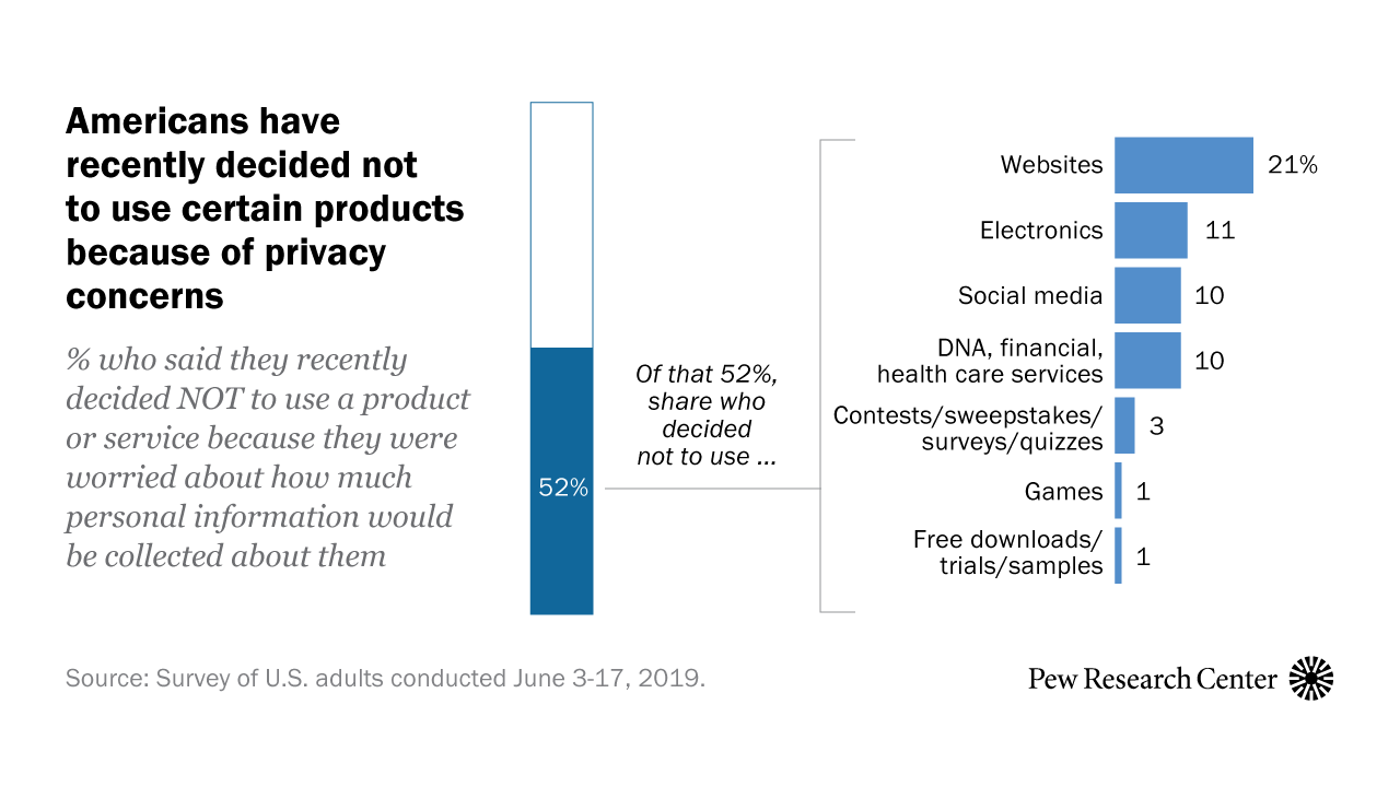Half of Americans have decided not to use a product or service because of privacy concerns