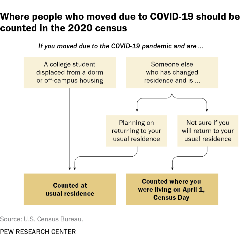 Where people who moved due to COVID-19 should be counted in the 2020 census