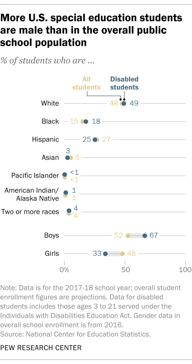 More U.S. special education students are male than in the overall public school population