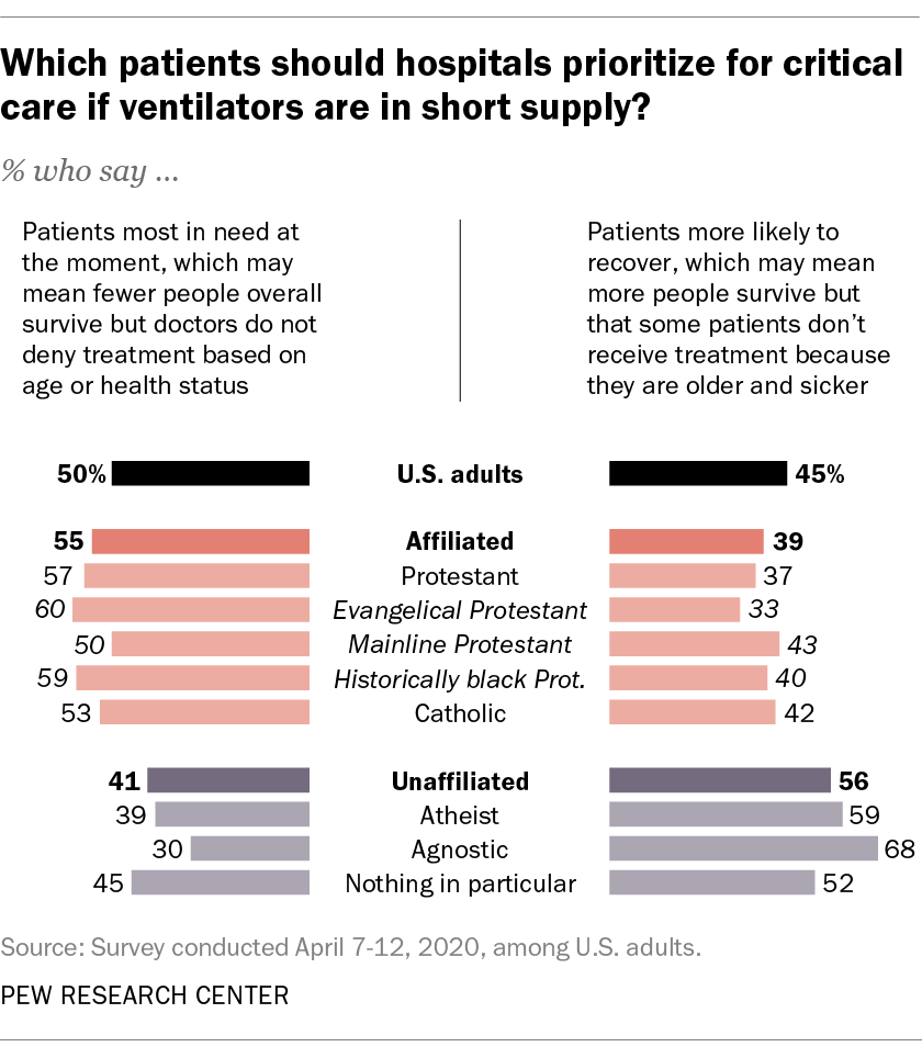 Which patients should hospitals prioritize for critical care if ventilators are in short supply?