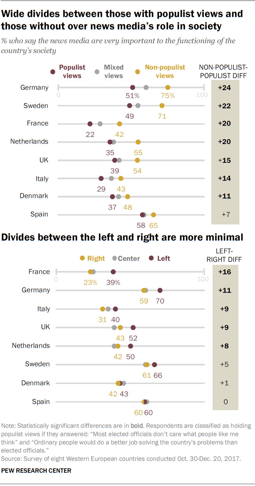 Wide divides between those with populist views and those without over news media's role in society