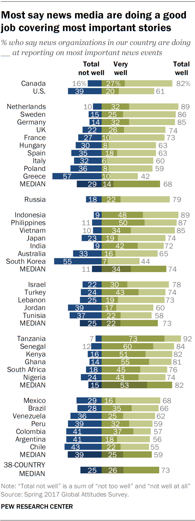 Most say news media are doing a good job covering most important stories