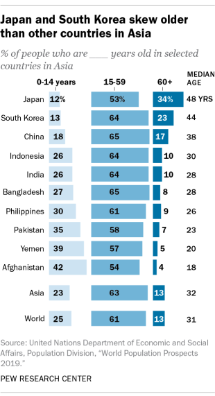 Japan and South Korea skew older than other countries in Asia