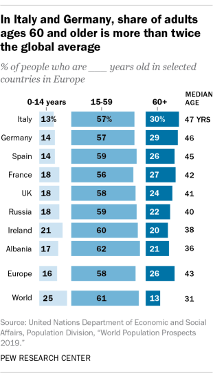 In Italy and Germany, share of adults ages 60 and older is more than twice the global average