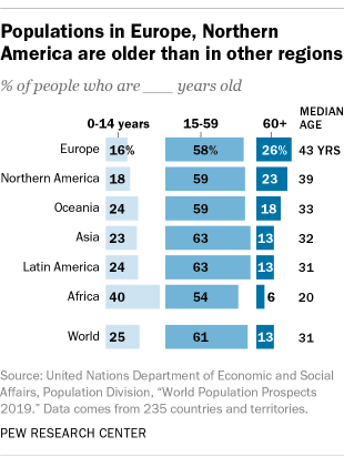 Populations in Europe, Northern America are older than in other regions