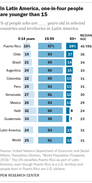 In Latin America, one-in-four people are younger than 15