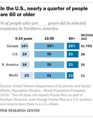 In the U.S., nearly a quarter of people are 60 or older