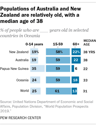 Populations of Australia and New Zealand are relatively old, with a median age of 38