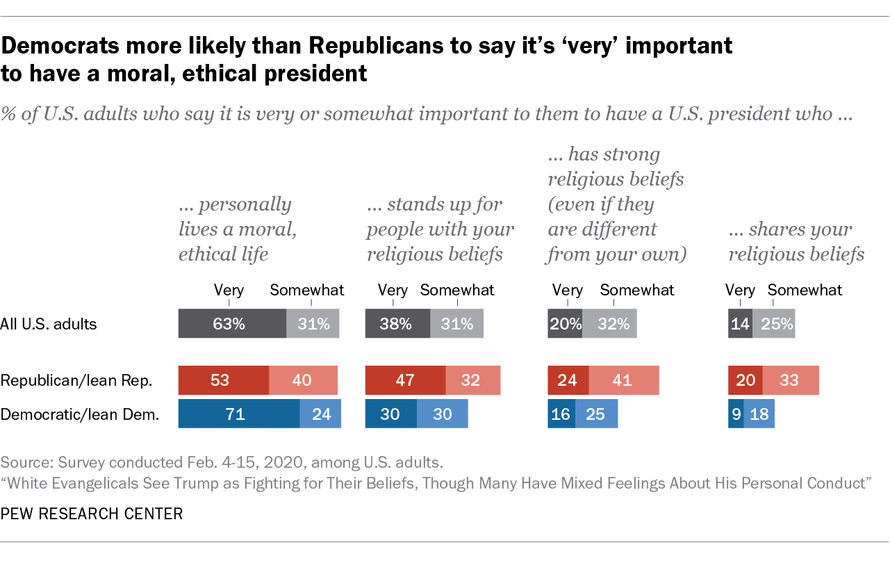 Democrats more likely than Republicans to say it's 'very' important to have a moral, ethical president