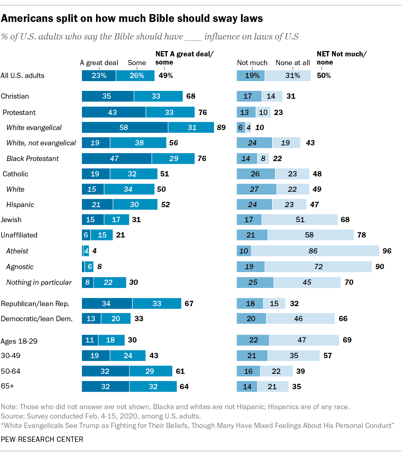 Americans split on how much Bible should sway laws