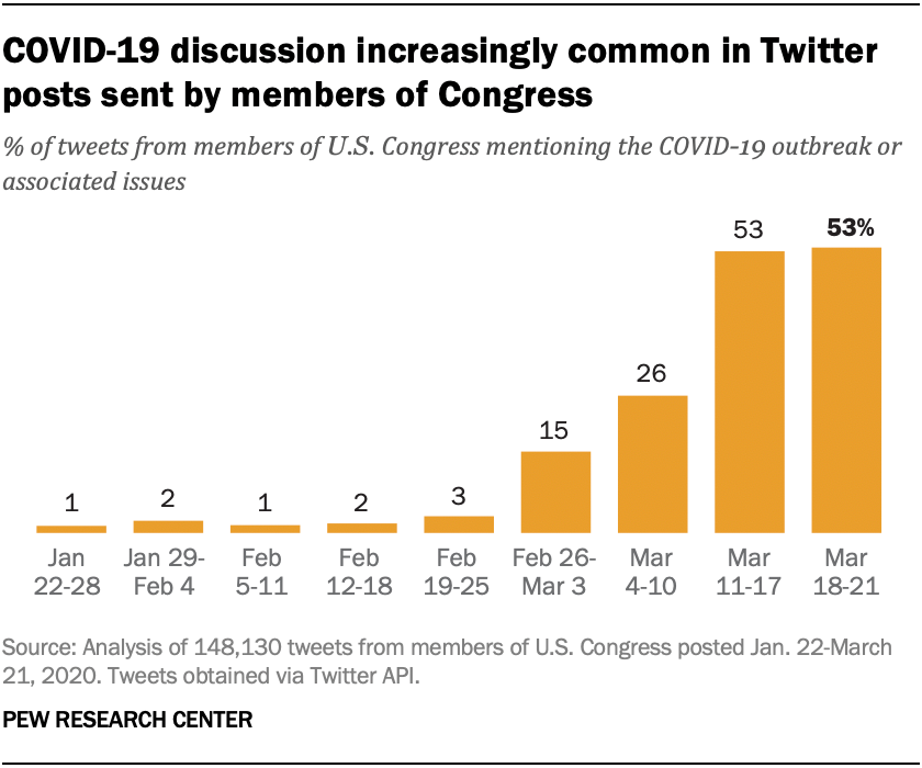 COVID-19 discussion increasingly popular in Twitter posts sent by members of Congress